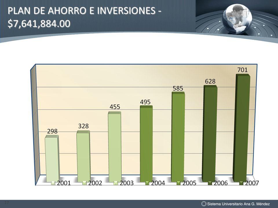 PLAN DE AHORRO E INVERSIONES -$7,641,884.00