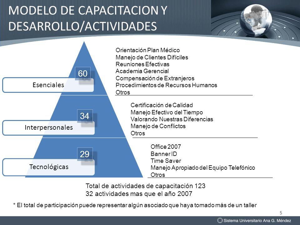 MODELO DE CAPACITACION Y DESARROLLO/ACTIVIDADES