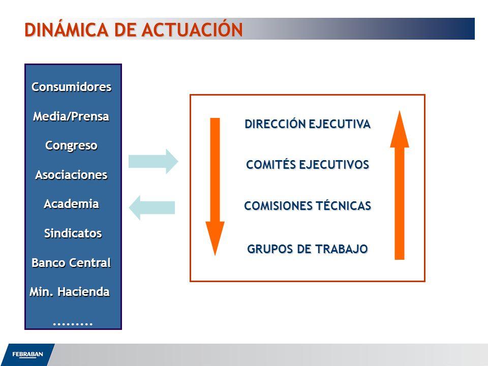 DINÁMICA DE ACTUACIÓN Consumidores Media/Prensa Congreso