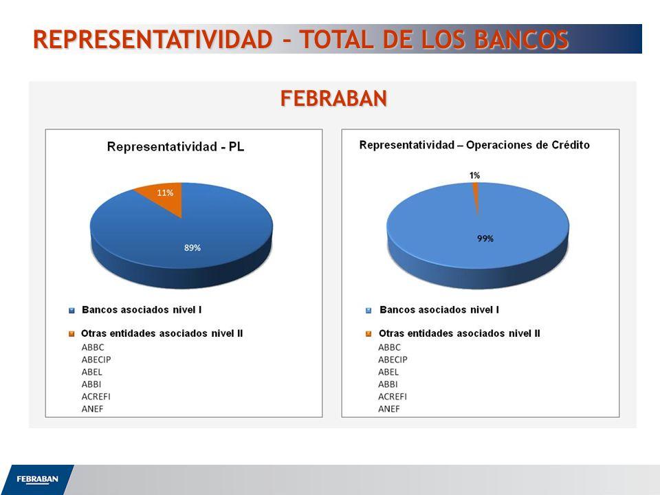 REPRESENTATIVIDAD – TOTAL DE LOS BANCOS