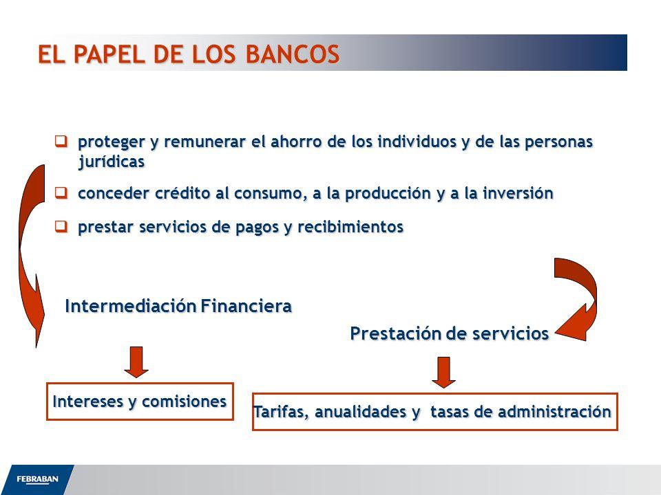 EL PAPEL DE LOS BANCOS Prestación de servicios