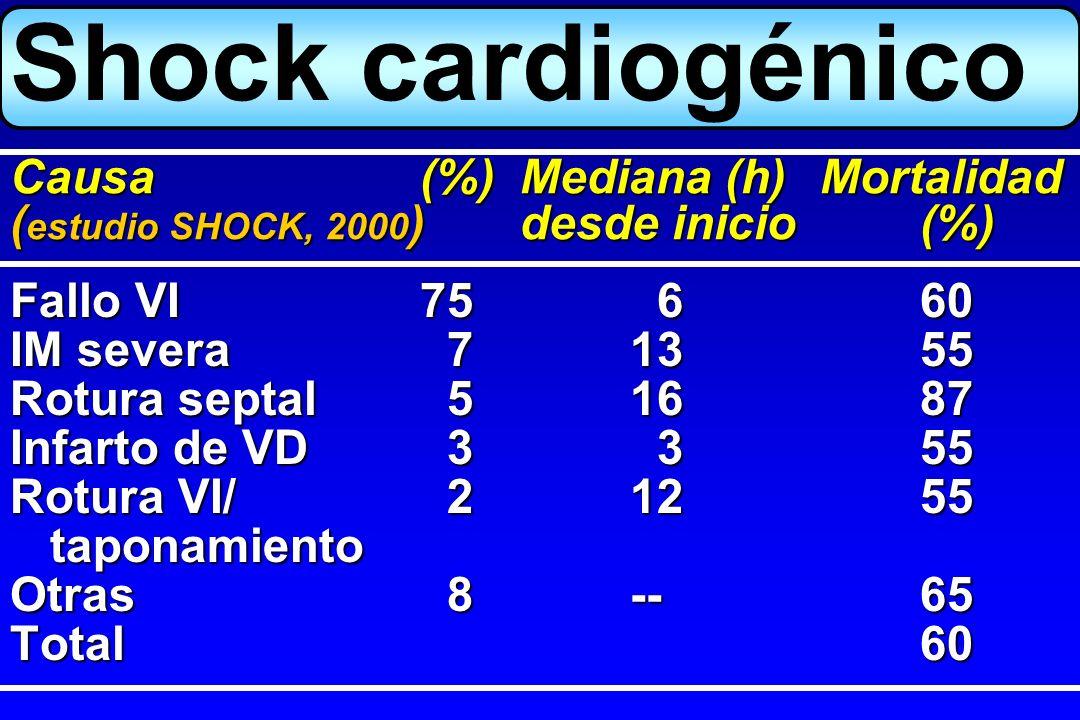 Shock cardiogénico Causa (%) Mediana (h) Mortalidad