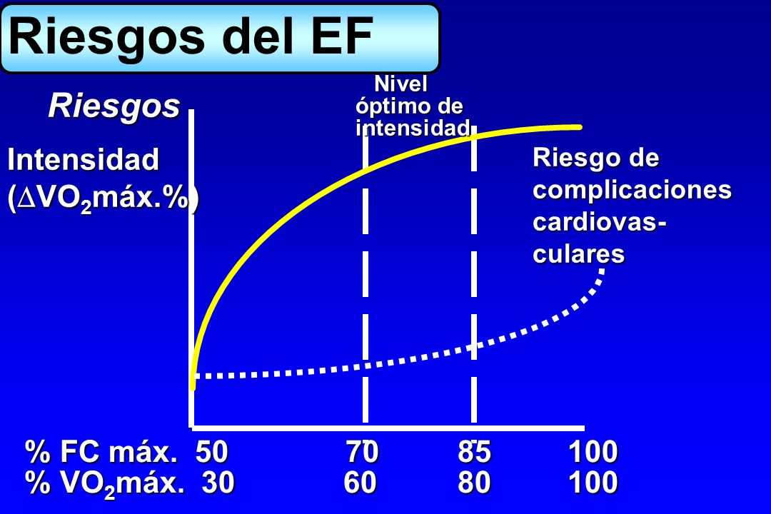 Riesgos del EF Riesgos Intensidad (VO2máx.%) % FC máx. 50 70 85 100