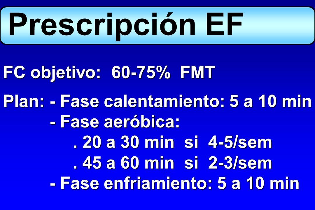 Prescripción EF FC objetivo: 60-75% FMT