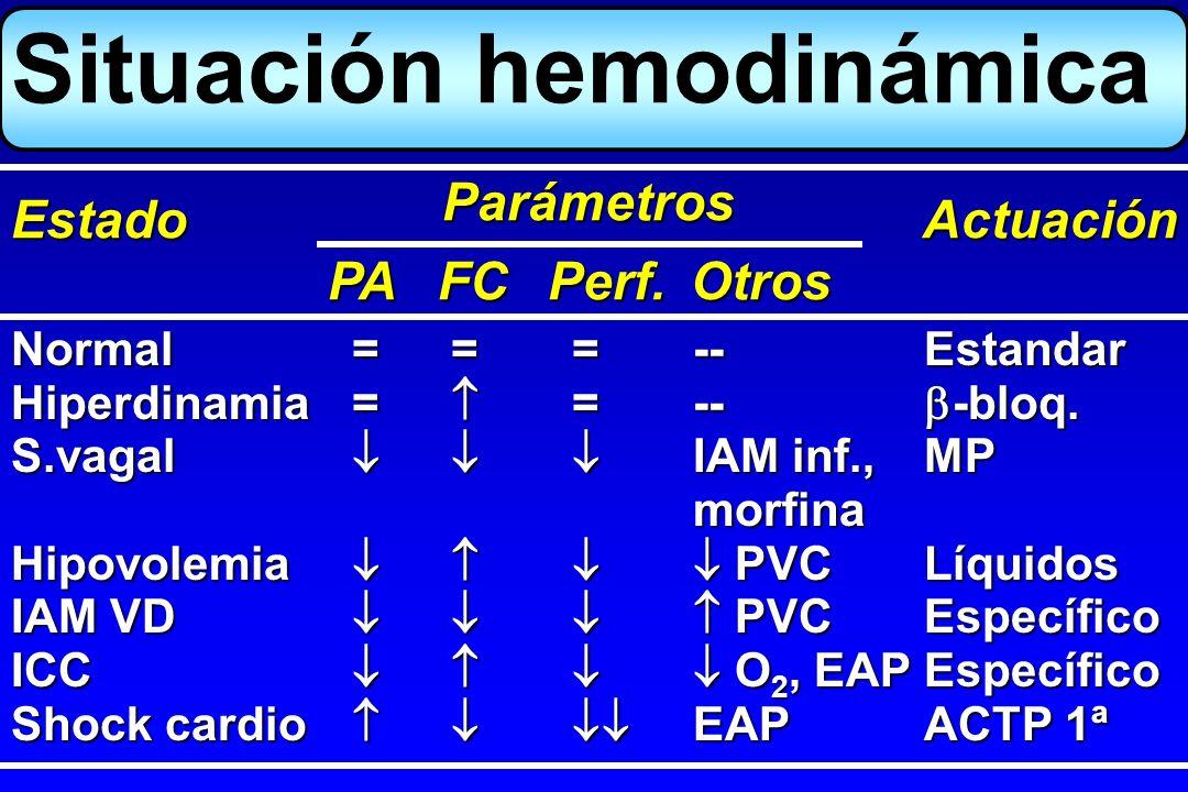 Situación hemodinámica