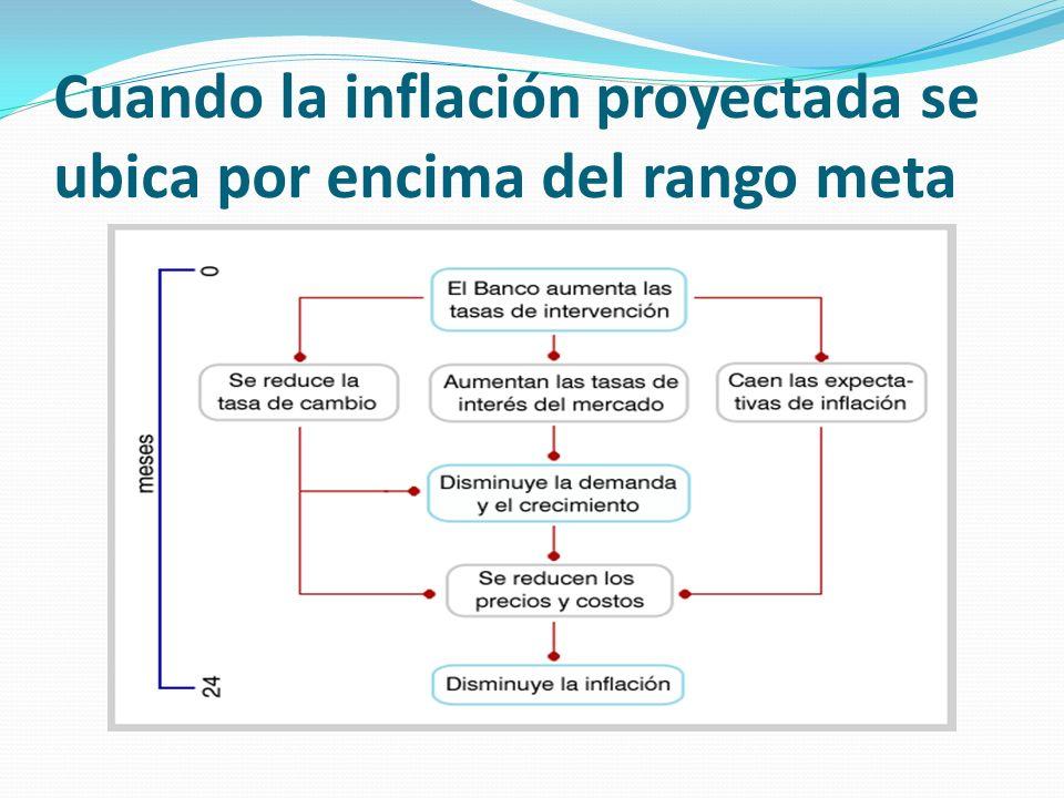 Cuando la inflación proyectada se ubica por encima del rango meta