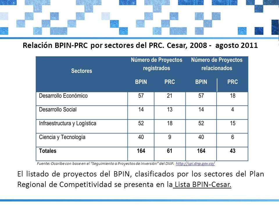 Relación BPIN-PRC por sectores del PRC. Cesar, 2008 - agosto 2011
