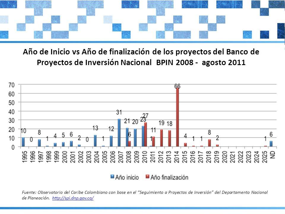 Año de Inicio vs Año de finalización de los proyectos del Banco de Proyectos de Inversión Nacional BPIN 2008 - agosto 2011