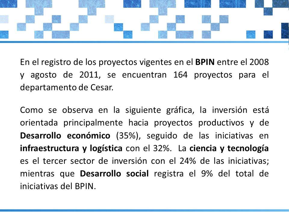 En el registro de los proyectos vigentes en el BPIN entre el 2008 y agosto de 2011, se encuentran 164 proyectos para el departamento de Cesar.