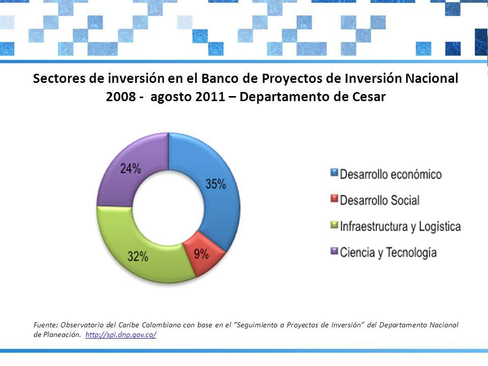 Sectores de inversión en el Banco de Proyectos de Inversión Nacional 2008 - agosto 2011 – Departamento de Cesar