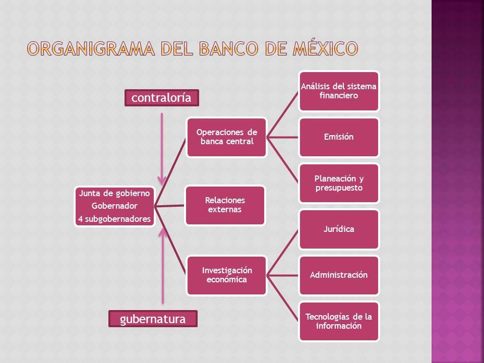 Organigrama del banco de México