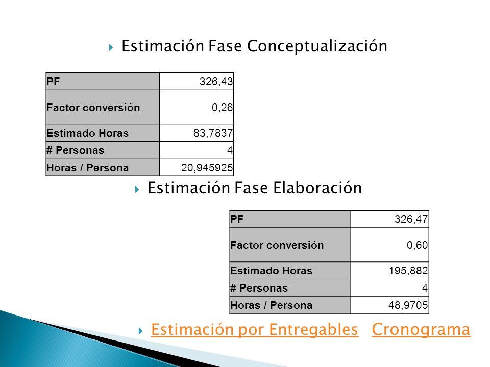 Cronograma Estimación Fase Conceptualización