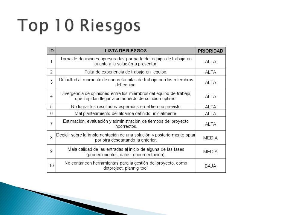 Top 10 Riesgos ID LISTA DE RIESGOS PRIORIDAD 1