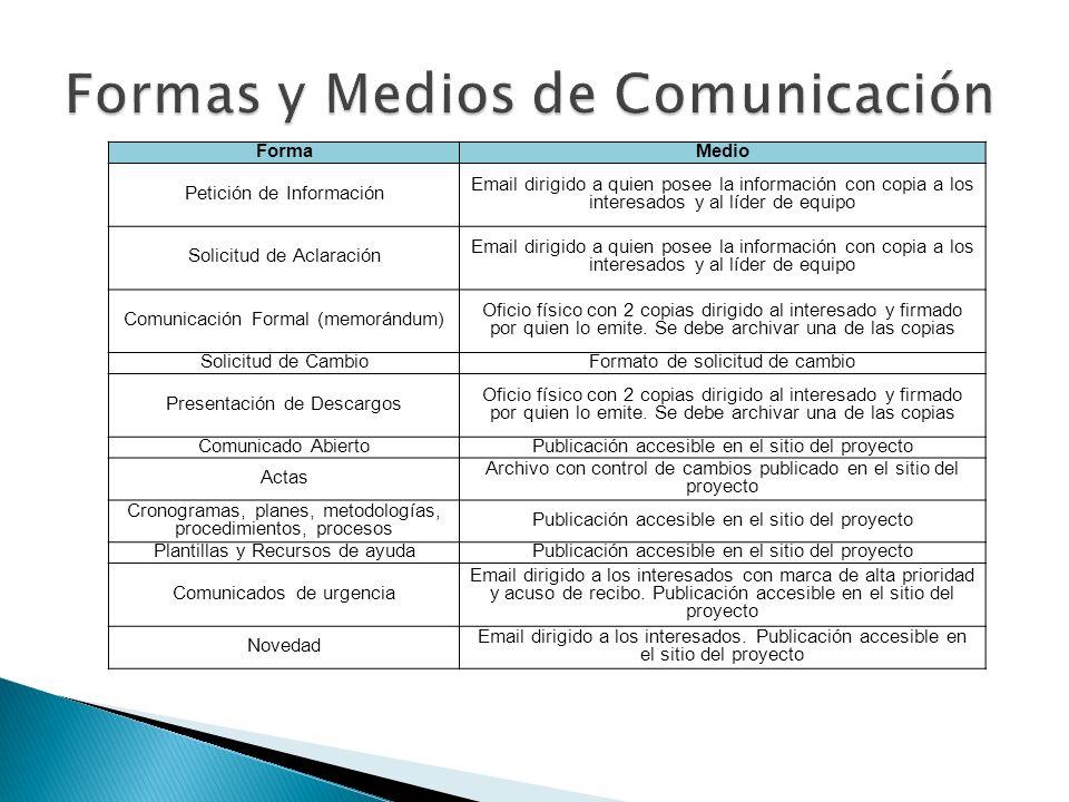 Formas y Medios de Comunicación