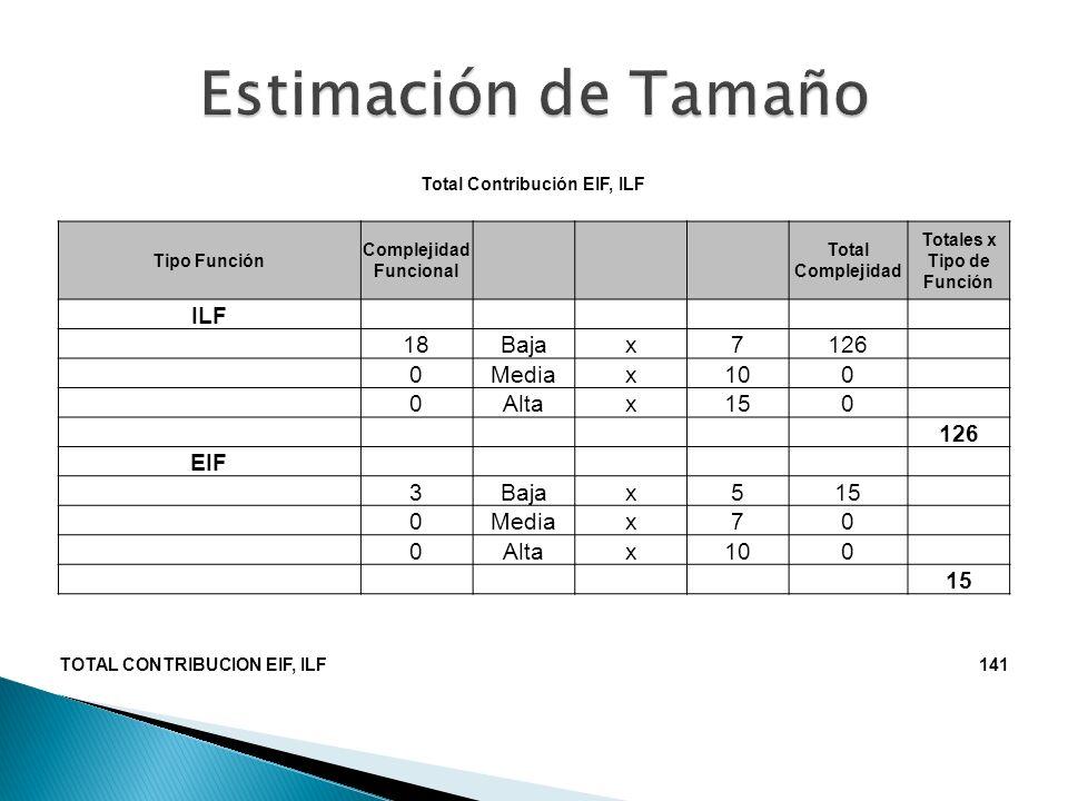 Estimación de Tamaño ILF 18 Baja x 7 126 Media 10 Alta 15 EIF 3 5