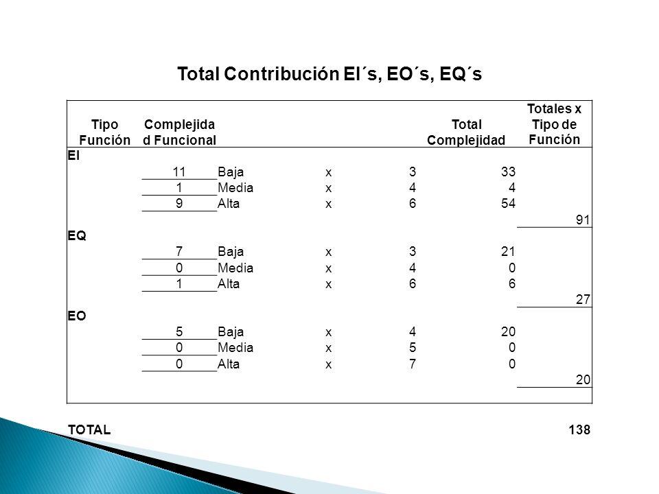 Total Contribución EI´s, EO´s, EQ´s