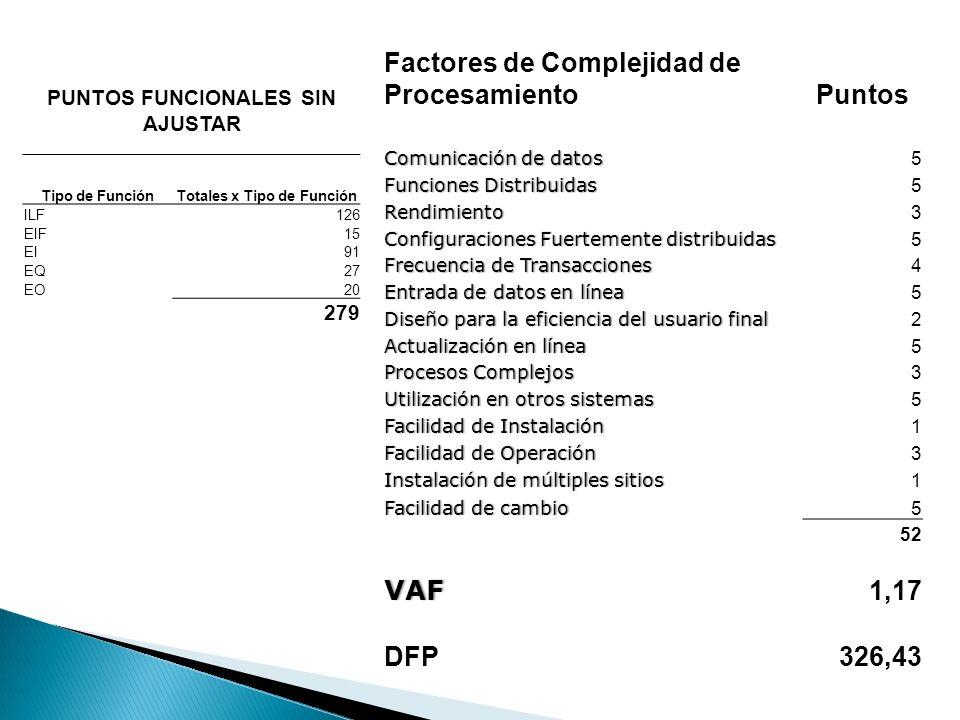 PUNTOS FUNCIONALES SIN AJUSTAR Totales x Tipo de Función