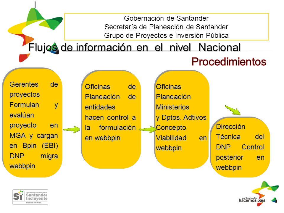 Flujos de información en el nivel Nacional