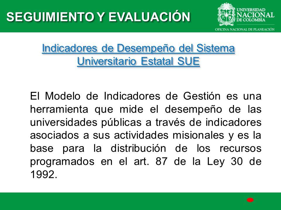 Indicadores de Desempeño del Sistema Universitario Estatal SUE