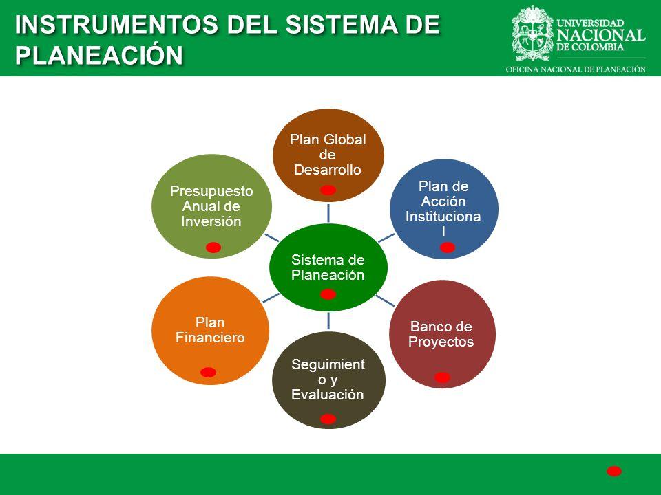 INSTRUMENTOS DEL SISTEMA DE PLANEACIÓN