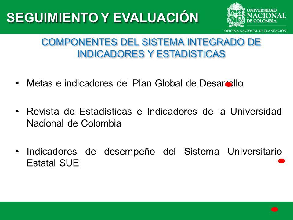 COMPONENTES DEL SISTEMA INTEGRADO DE INDICADORES Y ESTADISTICAS