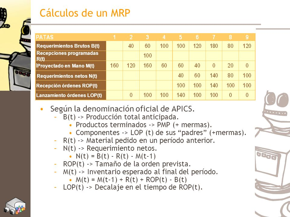 Cálculos de un MRP Según la denominación oficial de APICS.