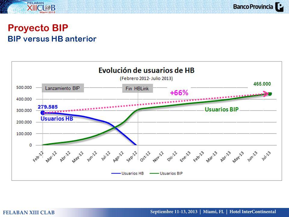 Proyecto BIP BIP versus HB anterior 465.000 +66%