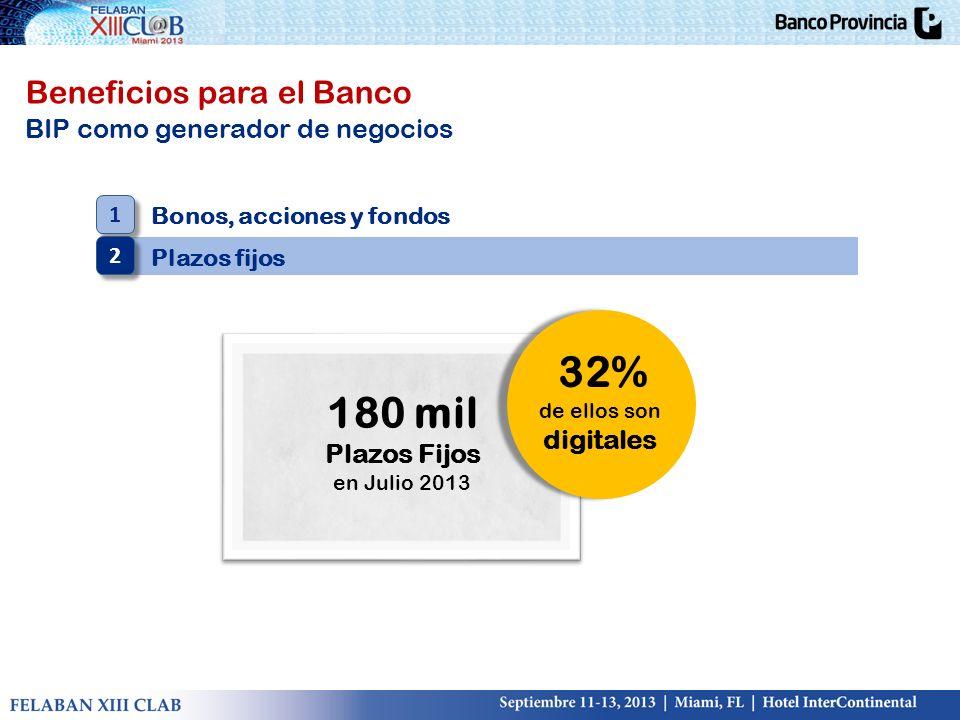 32% 180 mil Beneficios para el Banco BIP como generador de negocios