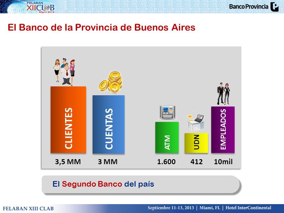 CLIENTES CUENTAS El Banco de la Provincia de Buenos Aires EMPLEADOS