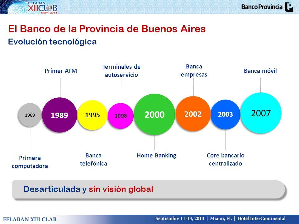 Terminales de autoservicio Core bancario centralizado