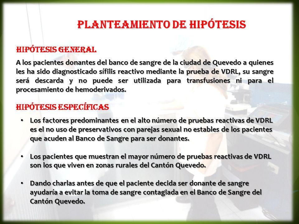 PLANTEAMIENTO DE HIPÓTESIS