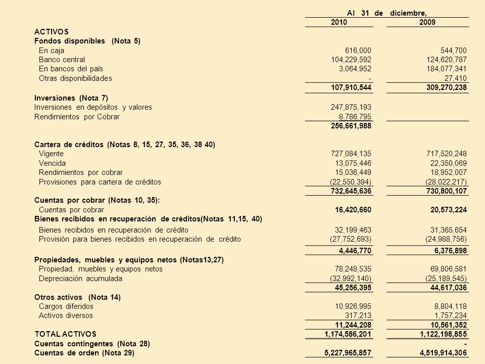 Al 31 de diciembre, 2010. 2009. ACTIVOS. Fondos disponibles (Nota 5) En caja. 616,000. 544,700.