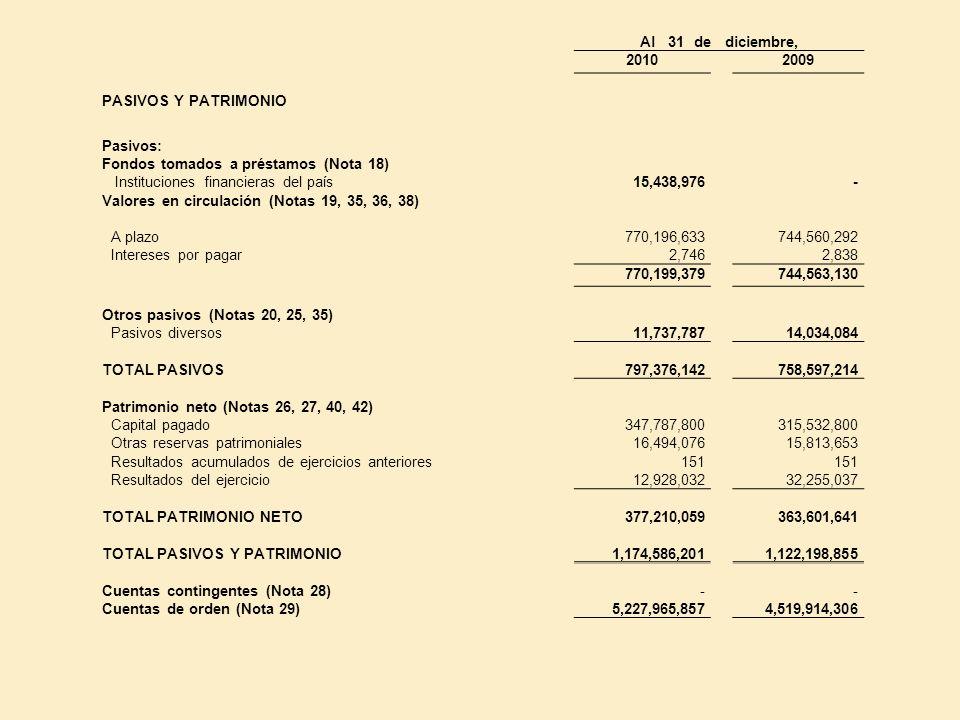 Al 31 de diciembre, 2010. 2009. PASIVOS Y PATRIMONIO. Pasivos: Fondos tomados a préstamos (Nota 18)