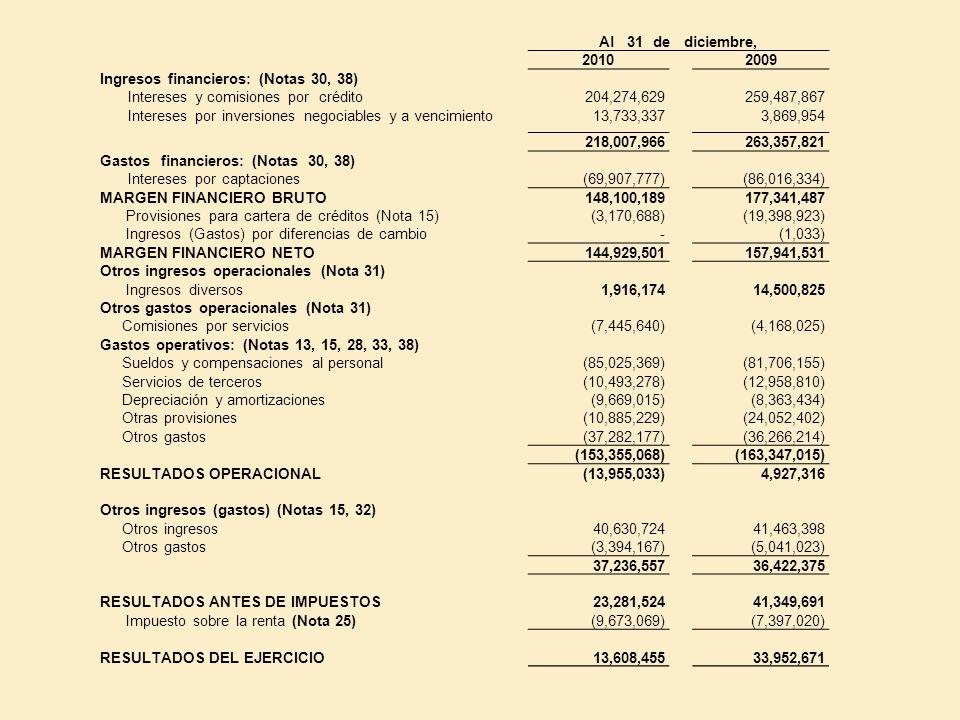Al 31 de diciembre, 2010. 2009. Ingresos financieros: (Notas 30, 38) Intereses y comisiones por crédito.