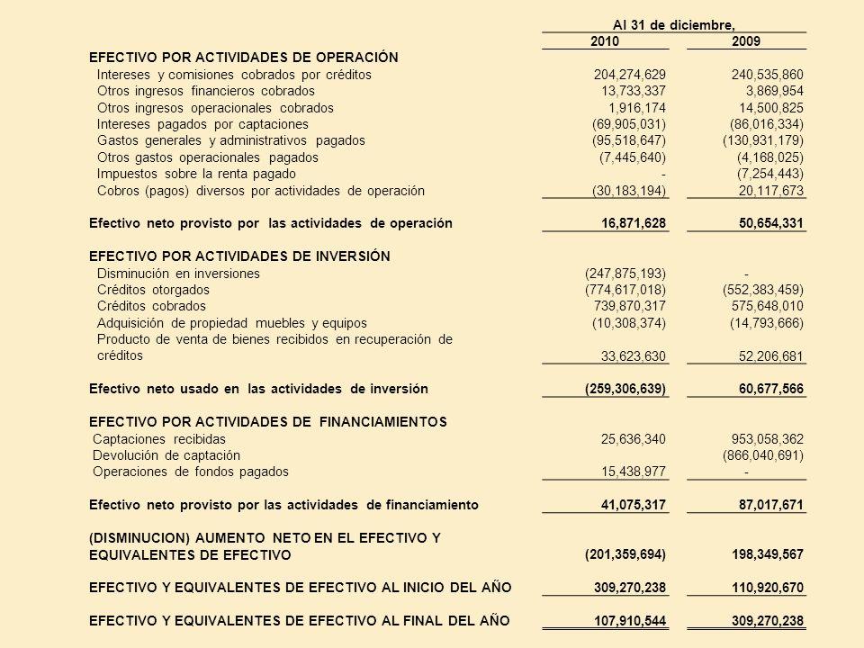 Al 31 de diciembre, 2010. 2009. EFECTIVO POR ACTIVIDADES DE OPERACIÓN. Intereses y comisiones cobrados por créditos.