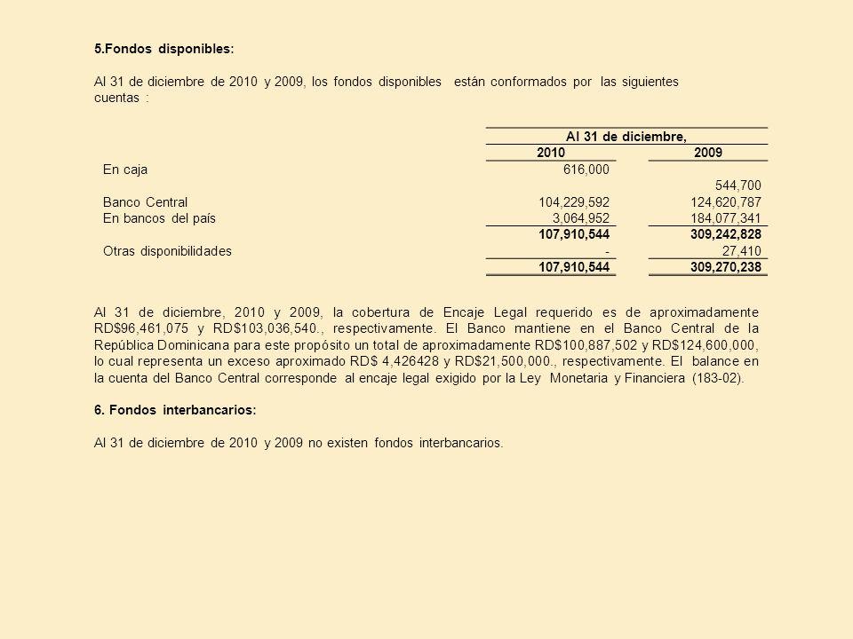 5.Fondos disponibles: Al 31 de diciembre de 2010 y 2009, los fondos disponibles están conformados por las siguientes.