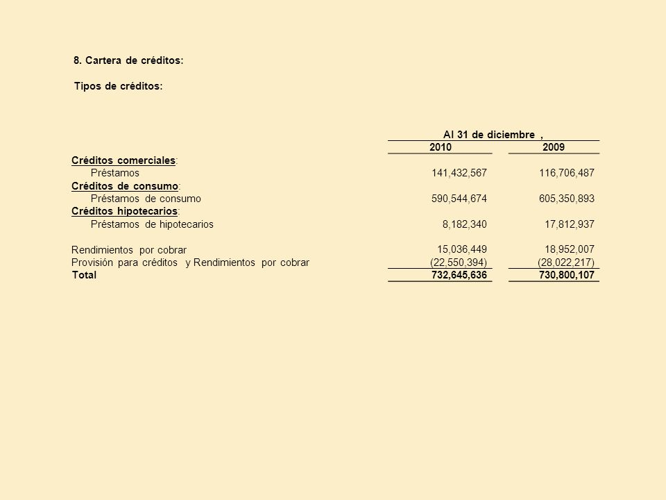 8. Cartera de créditos: Tipos de créditos: Al 31 de diciembre , 2010. 2009. Créditos comerciales: