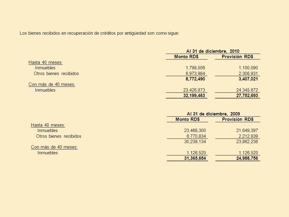 Los bienes recibidos en recuperación de créditos por antigüedad son como sigue: