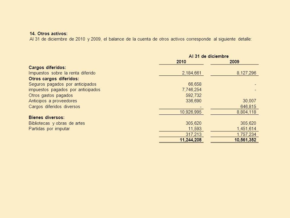 14. Otros activos: Al 31 de diciembre de 2010 y 2009, el balance de la cuenta de otros activos corresponde al siguiente detalle: