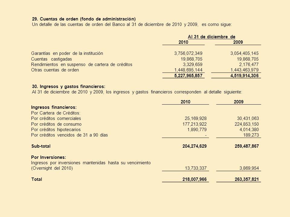 29. Cuentas de orden (fondo de administración)