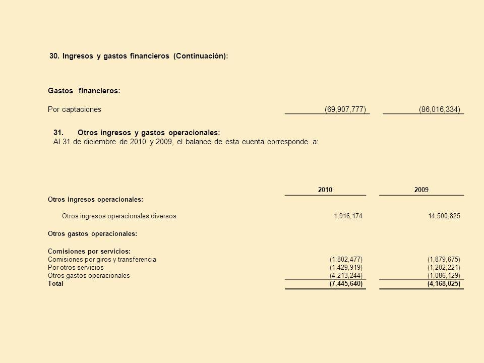 30. Ingresos y gastos financieros (Continuación): Gastos financieros: