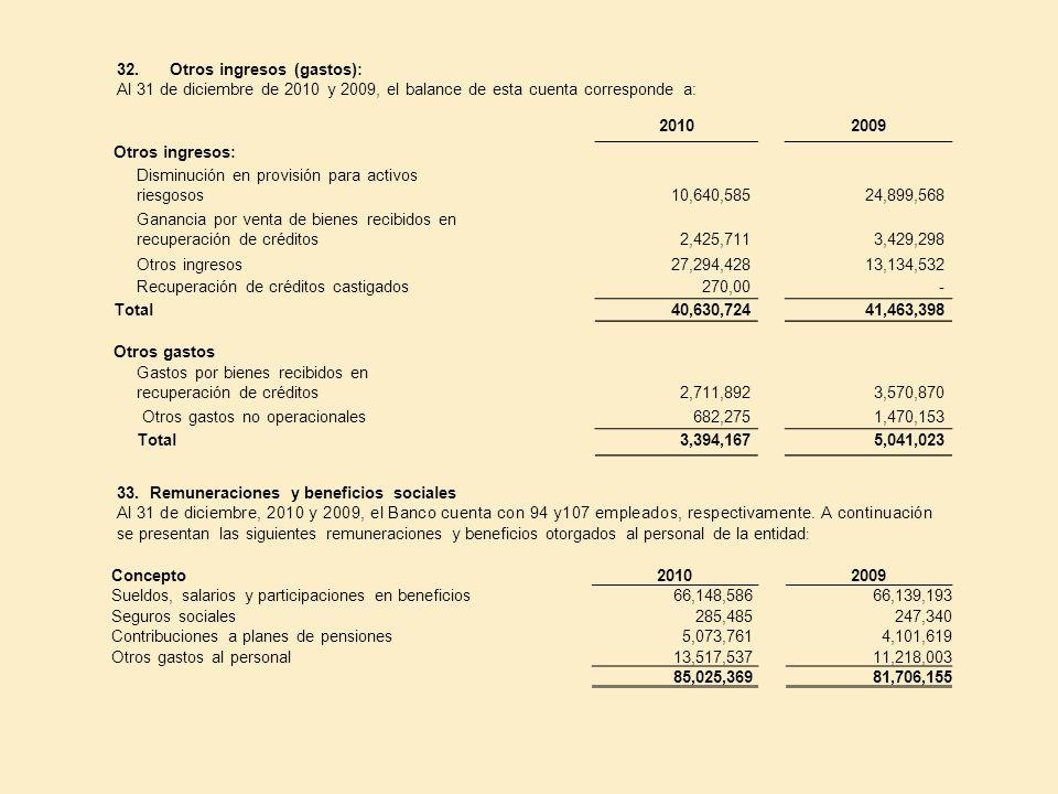 32. Otros ingresos (gastos):