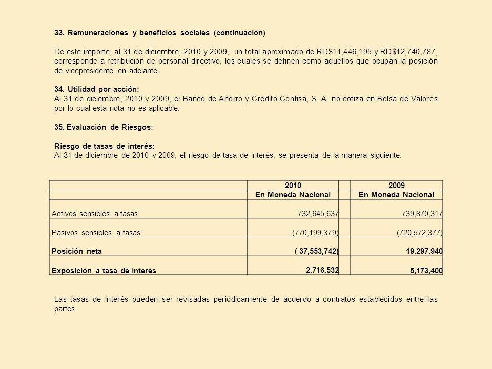 33. Remuneraciones y beneficios sociales (continuación)