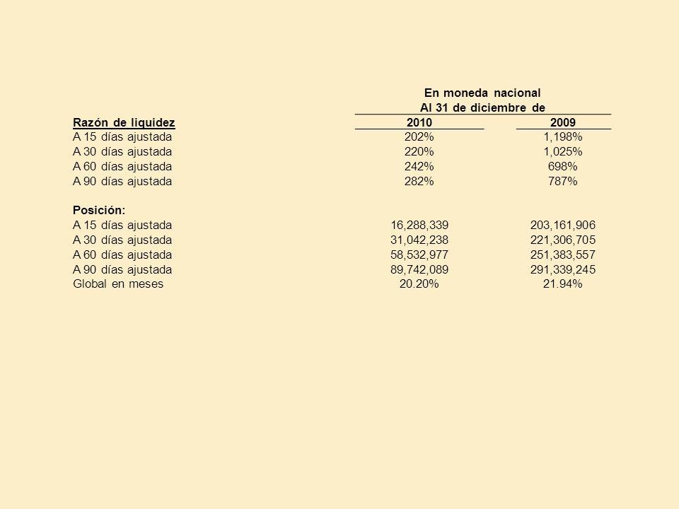 En moneda nacional Al 31 de diciembre de. Razón de liquidez. 2010. 2009. A 15 días ajustada. 202%