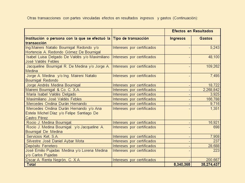 Otras transacciones con partes vinculadas efectos en resultados ingresos y gastos (Continuación):
