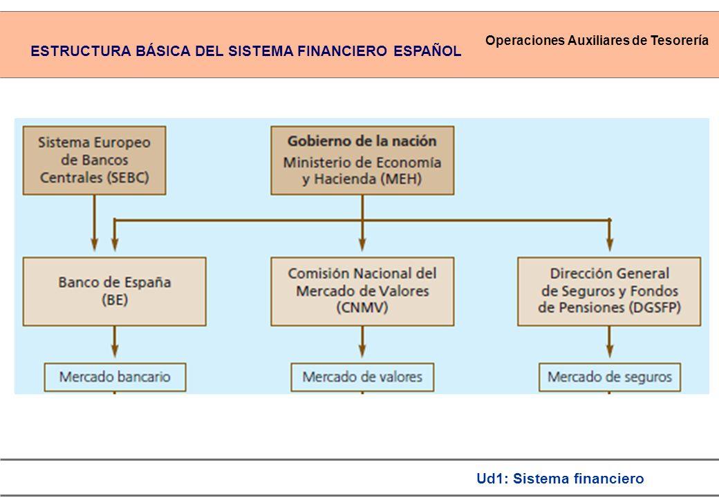 ESTRUCTURA BÁSICA DEL SISTEMA FINANCIERO ESPAÑOL