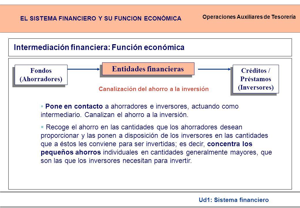 Entidades financieras Créditos / Préstamos (Inversores)