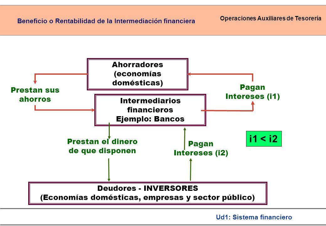 i1 < i2 Ahorradores (economías domésticas) Prestan sus ahorros