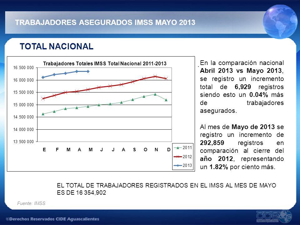 TOTAL NACIONAL TRABAJADORES ASEGURADOS IMSS MAYO 2013