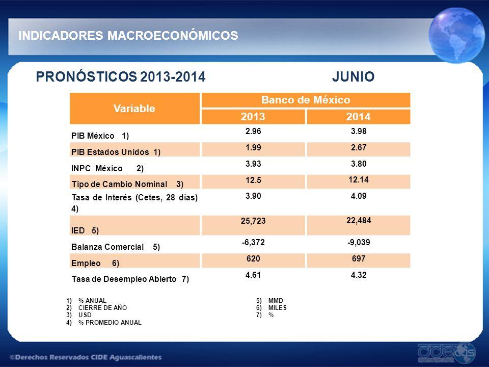 PRONÓSTICOS 2013-2014 JUNIO INDICADORES MACROECONÓMICOS Variable